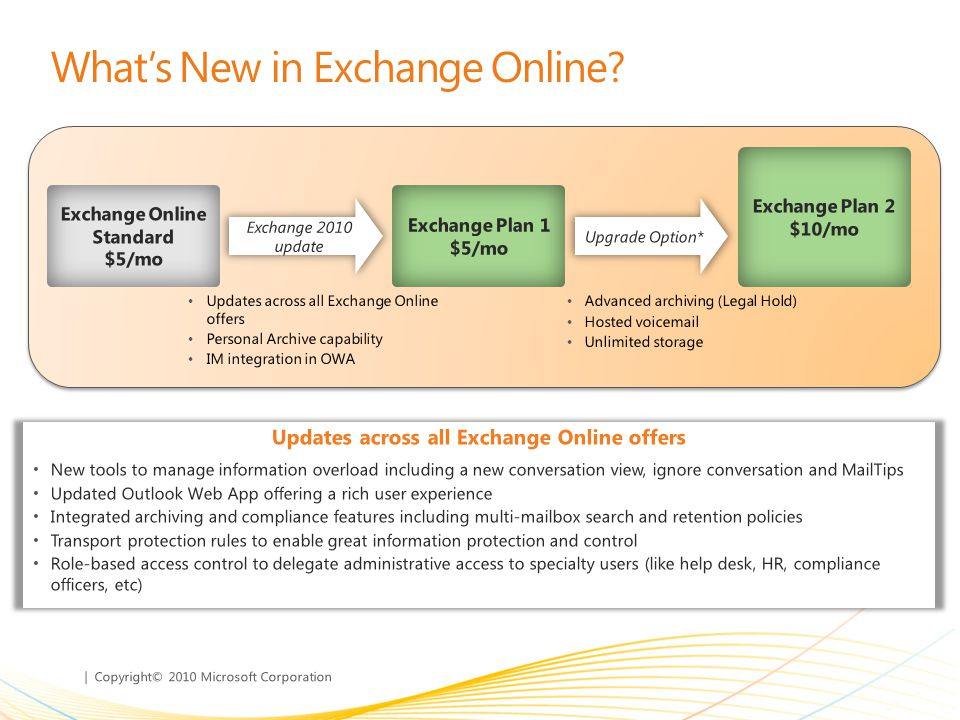 | Copyright© 2010 Microsoft Corporation Advanced archiving (Legal Hold) Hosted voic Unlimited storage Updates across all Exchange Online offers Personal Archive capability IM integration in OWA Whats New in Exchange Online.