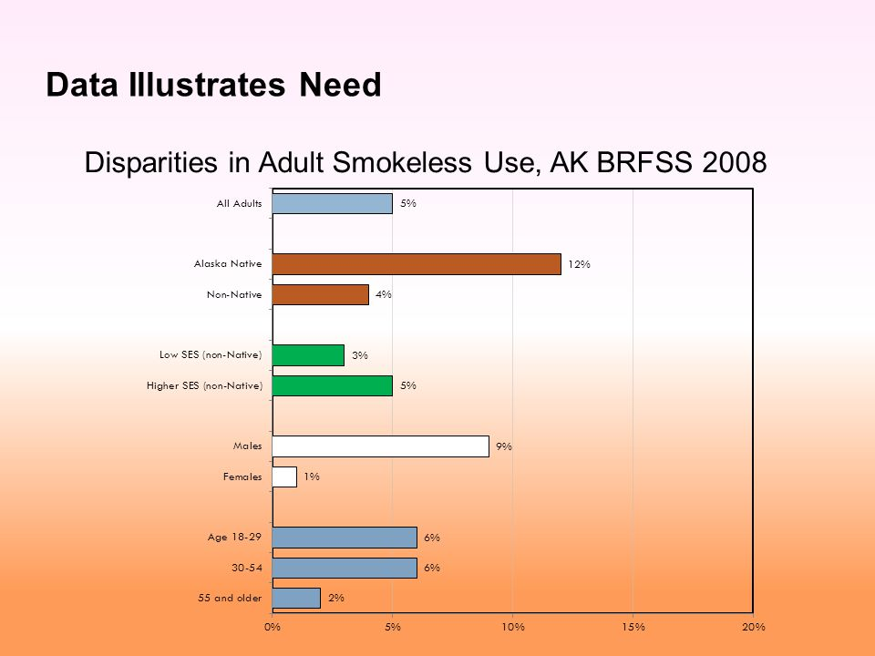 Data Illustrates Need Disparities in Adult Smokeless Use, AK BRFSS 2008