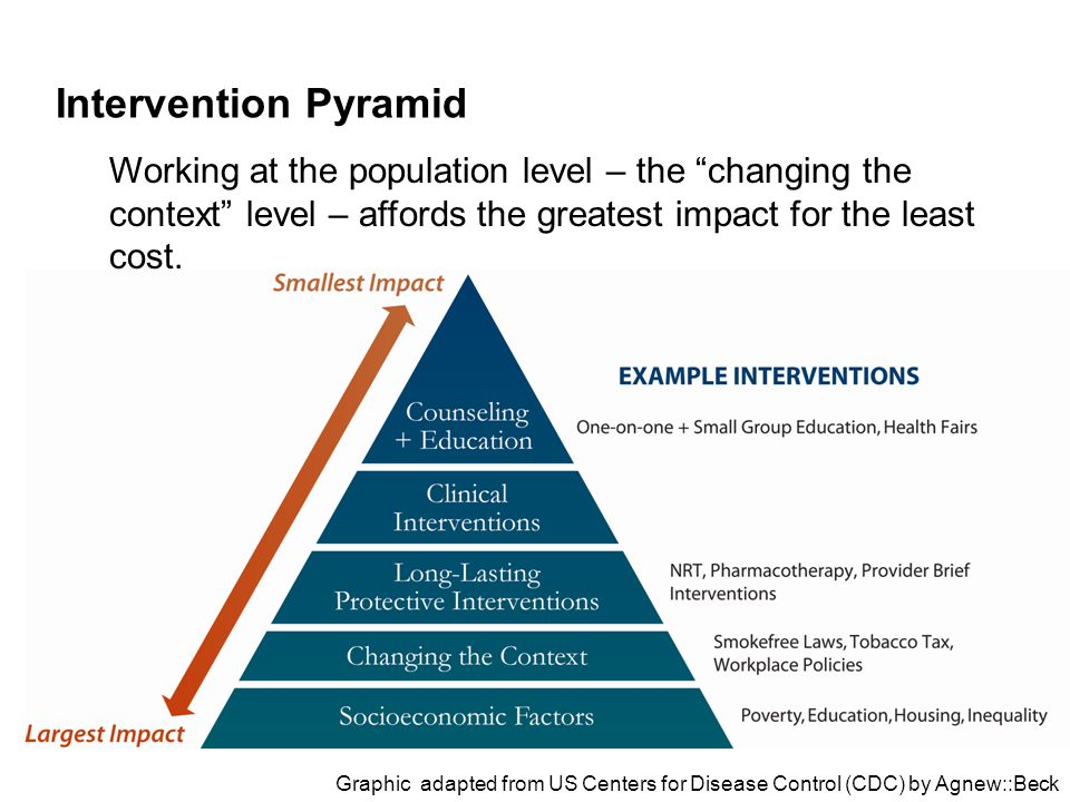 Working at the population level – the changing the context level – affords the greatest impact for the least cost.