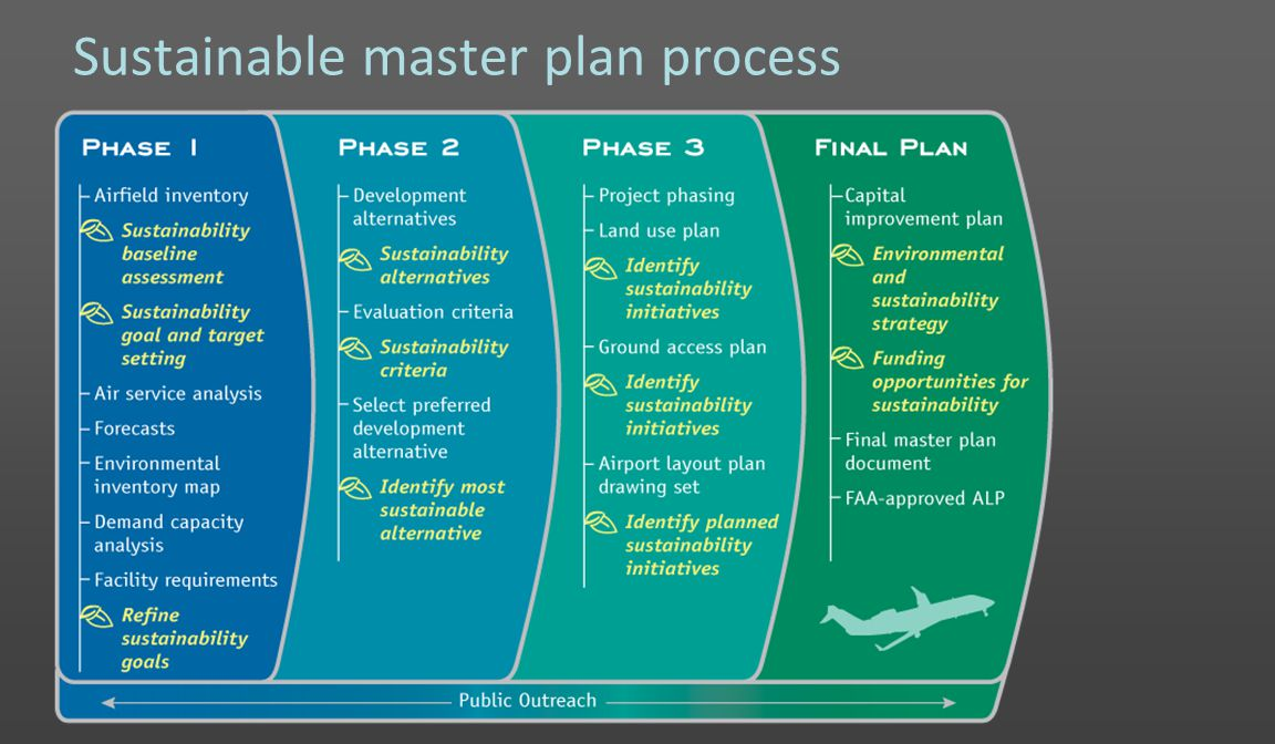 Sustainable master plan process