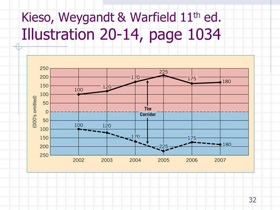 32 Kieso, Weygandt & Warfield 11 th ed. Illustration 20-14, page 1034