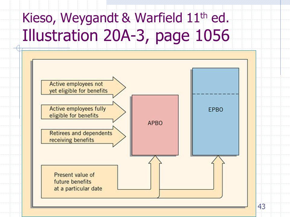 43 Kieso, Weygandt & Warfield 11 th ed. Illustration 20A-3, page 1056