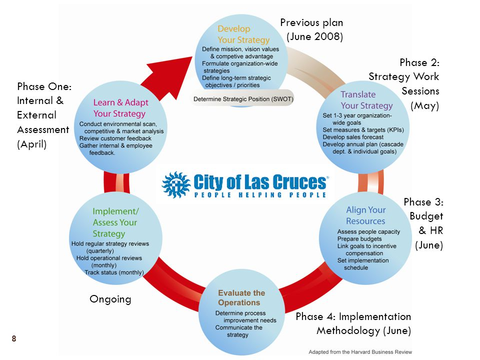 General Public Outreach 19 Overview: Due to the diverse nature of the Las Cruces community, we recommend creating the opportunity for citizens to provide input through an already existing public event.