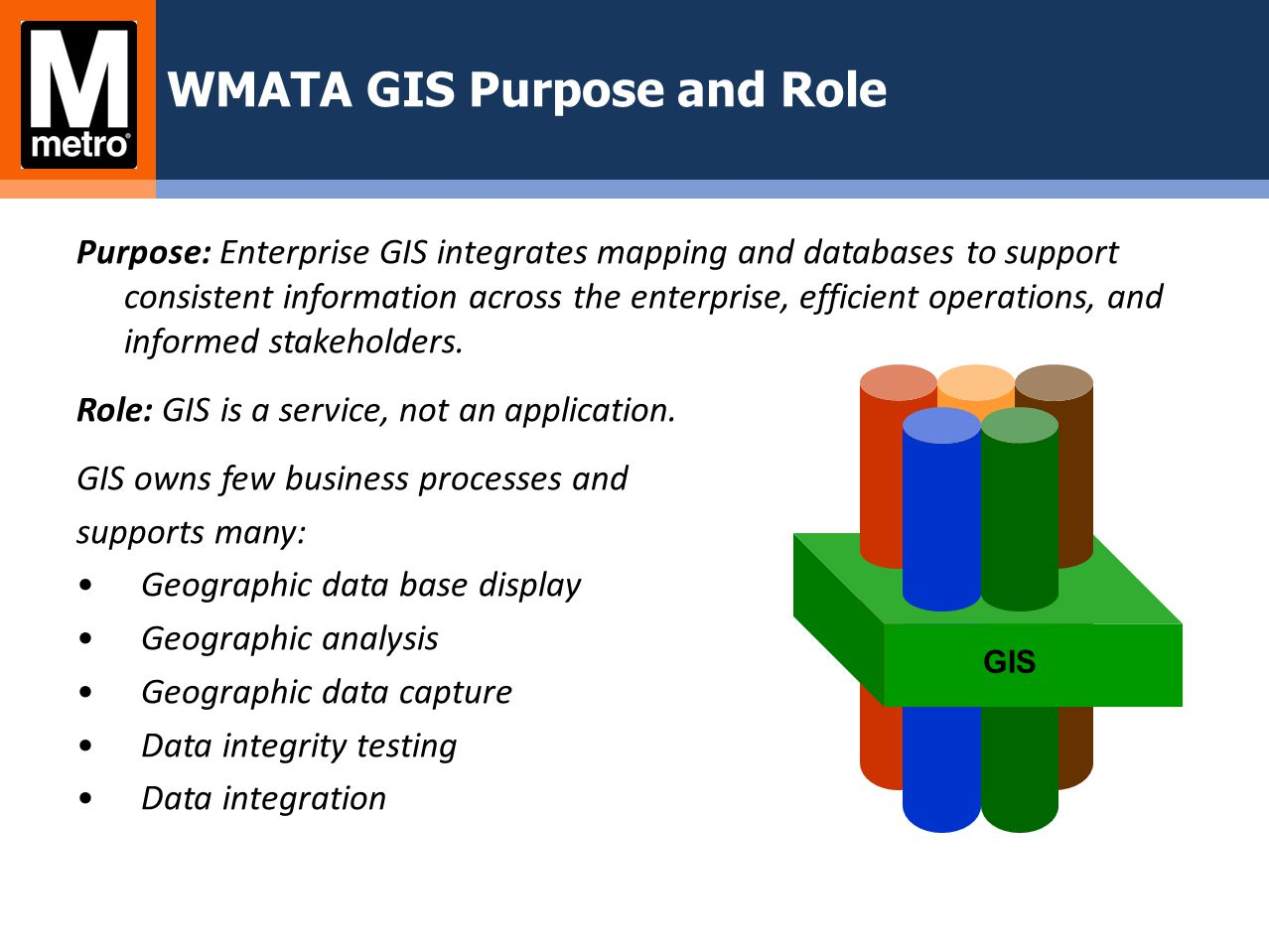 IT Span of GIS Software – ESRI ArcGIS 9.3.1 (upgrading to 10 this year) Hardware – Production, staging, dev environments; education and map production environments – Managed storage (SAN and NAS) Applications Data Integration – Maximo and Trapeze in progress Web services – Agency-wide intranet viewer Business processes User support