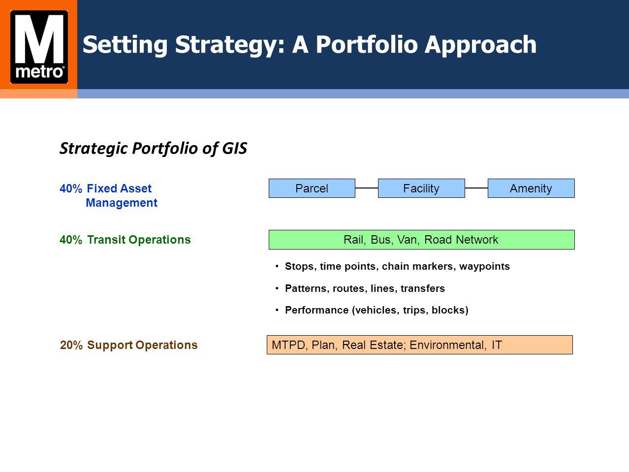 TG 5: Public Website Enhancements Goal: Add bus stop and route maps to wmata.com website.
