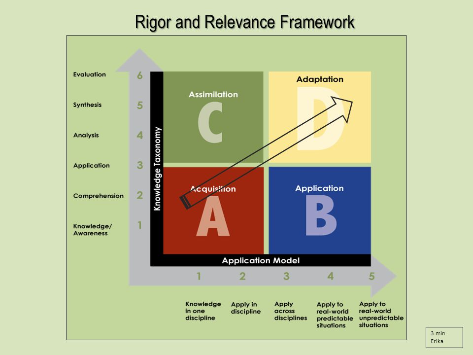 Rigor and Relevance Framework 3 min. Erika