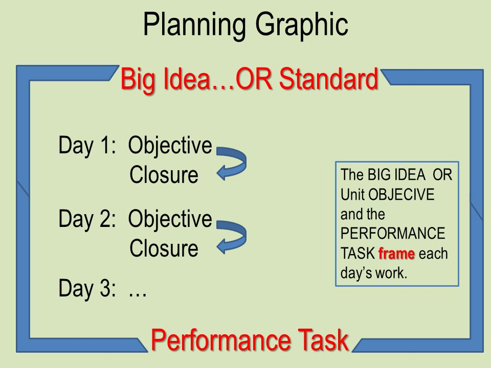 Planning Graphic Big Idea…OR Standard Performance Task Day 1: Objective Closure Day 2: Objective Closure Day 3: … frame The BIG IDEA OR Unit OBJECIVE and the PERFORMANCE TASK frame each days work.