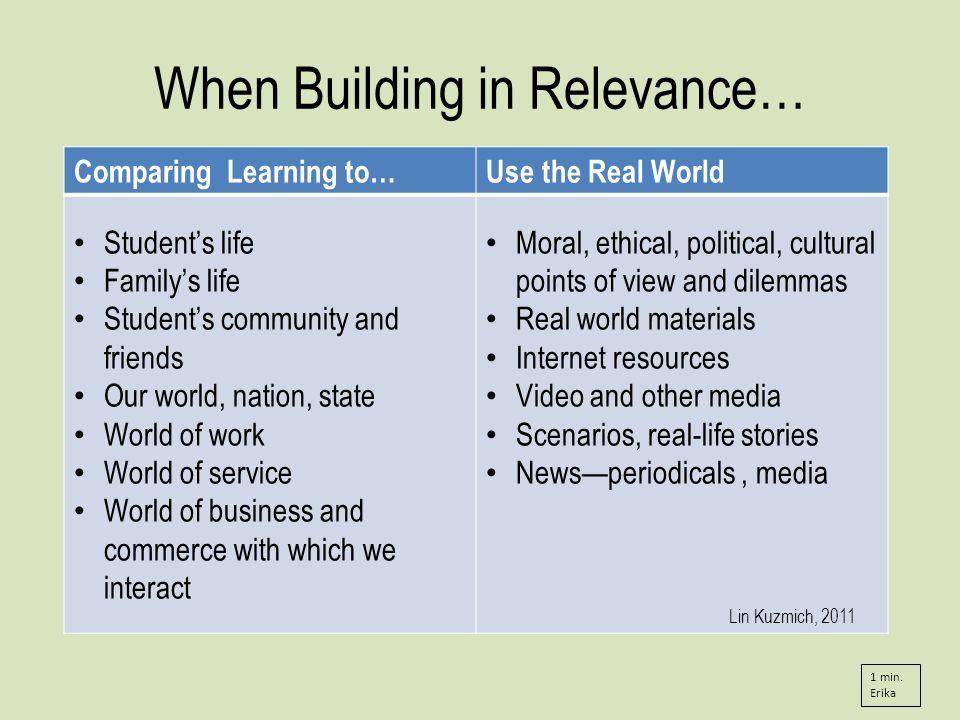 When Building in Relevance… Comparing Learning to…Use the Real World Students life Familys life Students community and friends Our world, nation, state World of work World of service World of business and commerce with which we interact Moral, ethical, political, cultural points of view and dilemmas Real world materials Internet resources Video and other media Scenarios, real-life stories Newsperiodicals, media Lin Kuzmich, 2011 1 min.