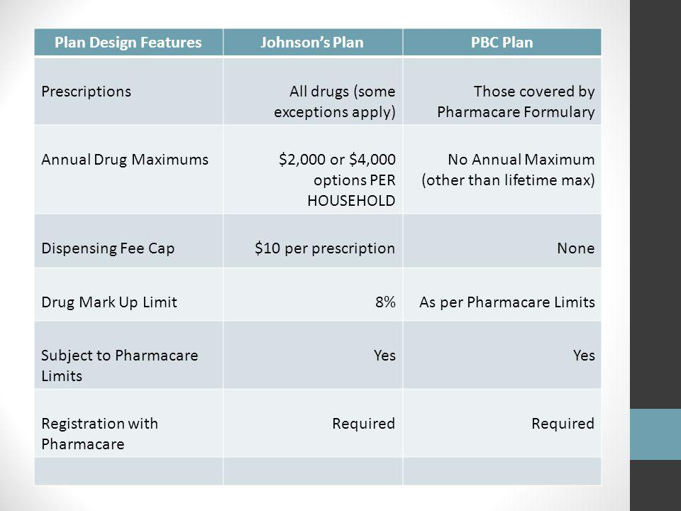 Plan Design FeaturesJohnsons PlanPBC Plan PrescriptionsAll drugs (some exceptions apply) Those covered by Pharmacare Formulary Annual Drug Maximums$2,000 or $4,000 options PER HOUSEHOLD No Annual Maximum (other than lifetime max) Dispensing Fee Cap$10 per prescriptionNone Drug Mark Up Limit8%As per Pharmacare Limits Subject to Pharmacare Limits Yes Registration with Pharmacare Required