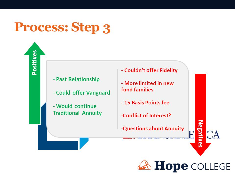 Process: Step 3 - Past Relationship - Could offer Vanguard - Would continue Traditional Annuity - Couldnt offer Fidelity - More limited in new fund fa