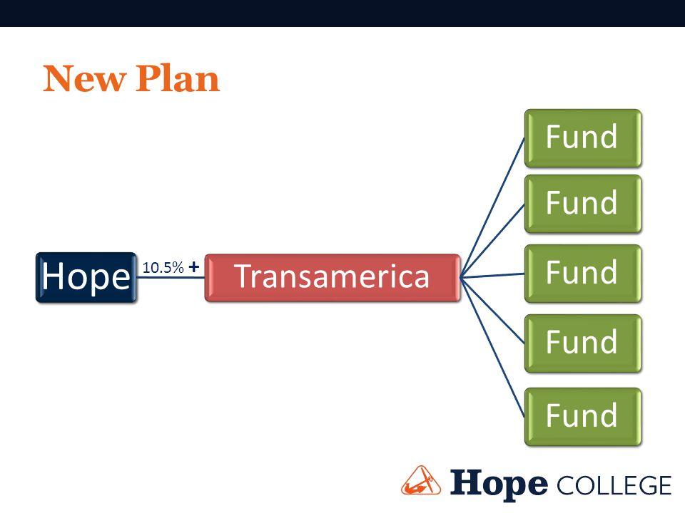 New Plan Hope Transamerica Fund 10.5% +