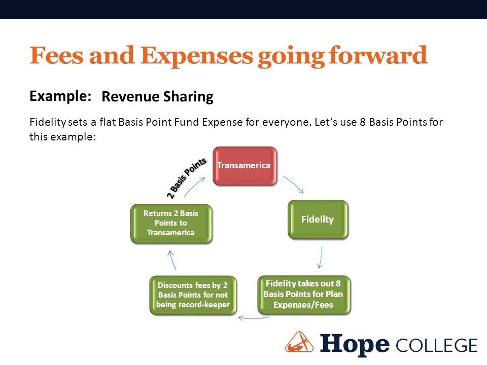 Fees and Expenses going forward Revenue Sharing Example: Fidelity sets a flat Basis Point Fund Expense for everyone. Lets use 8 Basis Points for this