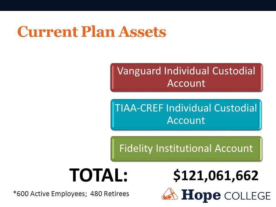 $3,415,884 Annuity: $53,991,103 $33,737,699 Traditional $29,916,976 Accounts: Vanguard Individual Custodial Account Current Plan Assets TIAA-CREF Indi