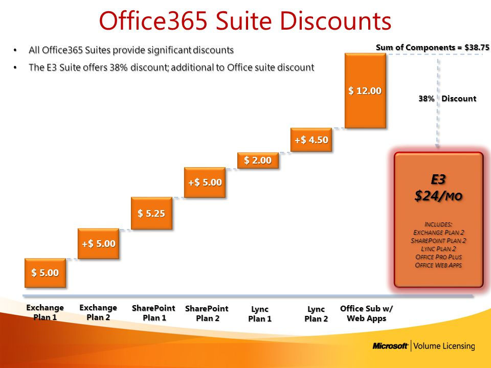 Office365 Suite Discounts $ 5.00 Sum of Components = $38.75 Exchange Plan 1 SharePoint Plan 1 Plan 1 Lync Plan 1 Lync Plan 2 38% Discount +$ 5.00 $ 5.