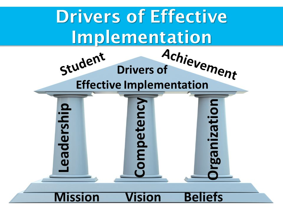 Drivers of Effective Implementation Drivers of Effective Implementation Leadership Competency Organization Mission Vision Beliefs Student Achievement