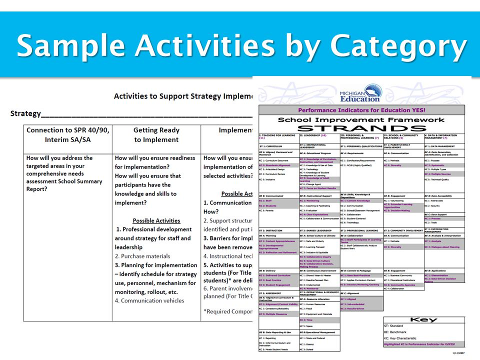 Sample Activities by Category