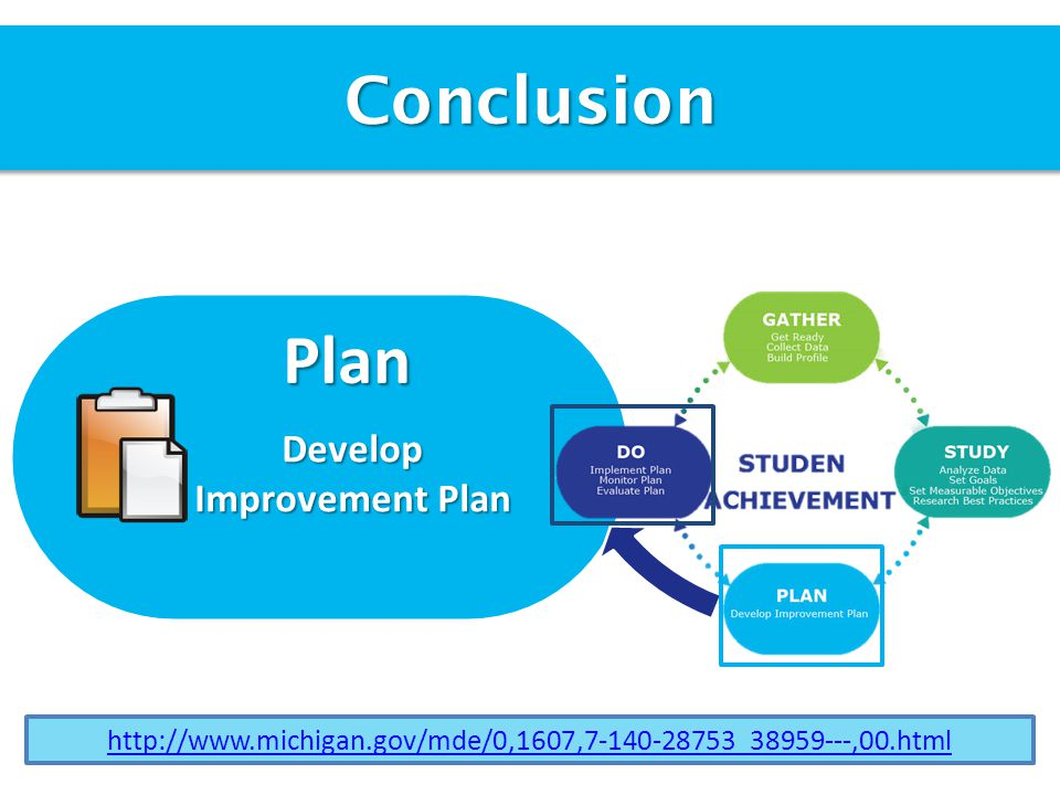Conclusion Plan Develop Improvement Plan http://www.michigan.gov/mde/0,1607,7-140-28753_38959---,00.html