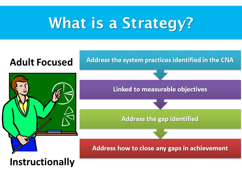 What is a Strategy.