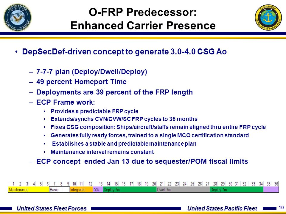 10 United States Fleet Forces United States Pacific Fleet DepSecDef-driven concept to generate 3.0-4.0 CSG Ao –7-7-7 plan (Deploy/Dwell/Deploy) –49 pe