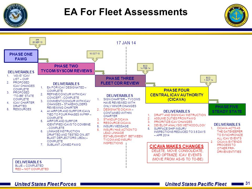 31 United States Fleet Forces United States Pacific Fleet EA For Fleet Assessments PHASE ONE FAWG PHASE TWO TYCOM/SYSCOM REVIEWS PHASE FOUR CENTRAL IC