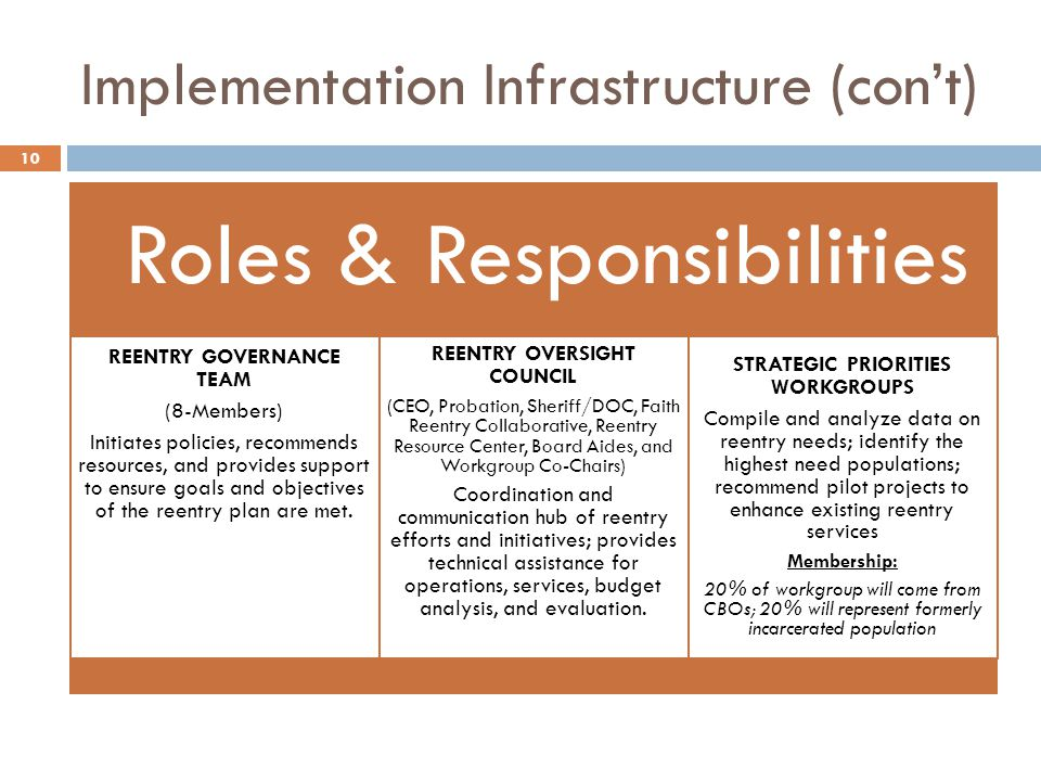 Implementation Infrastructure (cont) Roles & Responsibilities REENTRY GOVERNANCE TEAM (8-Members) Initiates policies, recommends resources, and provides support to ensure goals and objectives of the reentry plan are met.