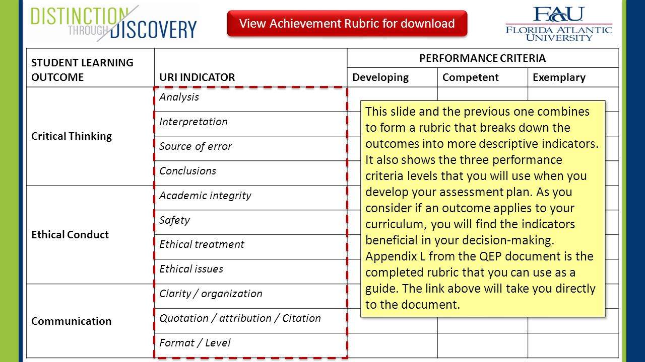 STUDENT LEARNING OUTCOMEURI INDICATOR PERFORMANCE CRITERIA DevelopingCompetentExemplary Critical Thinking Analysis Interpretation Source of error Conclusions Ethical Conduct Academic integrity Safety Ethical treatment Ethical issues Communication Clarity / organization Quotation / attribution / Citation Format / Level This slide and the previous one combines to form a rubric that breaks down the outcomes into more descriptive indicators.