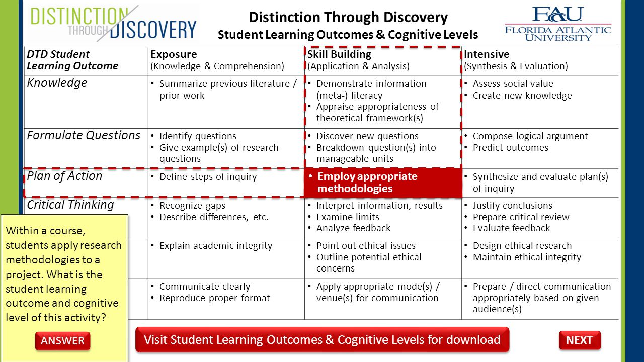 DTD Student Learning Outcome Exposure (Knowledge & Comprehension) Skill Building (Application & Analysis) Intensive (Synthesis & Evaluation) Knowledge Summarize previous literature / prior work Demonstrate information (meta-) literacy Appraise appropriateness of theoretical framework(s) Assess social value Create new knowledge Formulate Questions Identify questions Give example(s) of research questions Discover new questions Breakdown question(s) into manageable units Compose logical argument Predict outcomes Plan of Action Define steps of inquiry Employ appropriate methodologies Synthesize and evaluate plan(s) of inquiry Critical Thinking Recognize gaps Describe differences, etc.