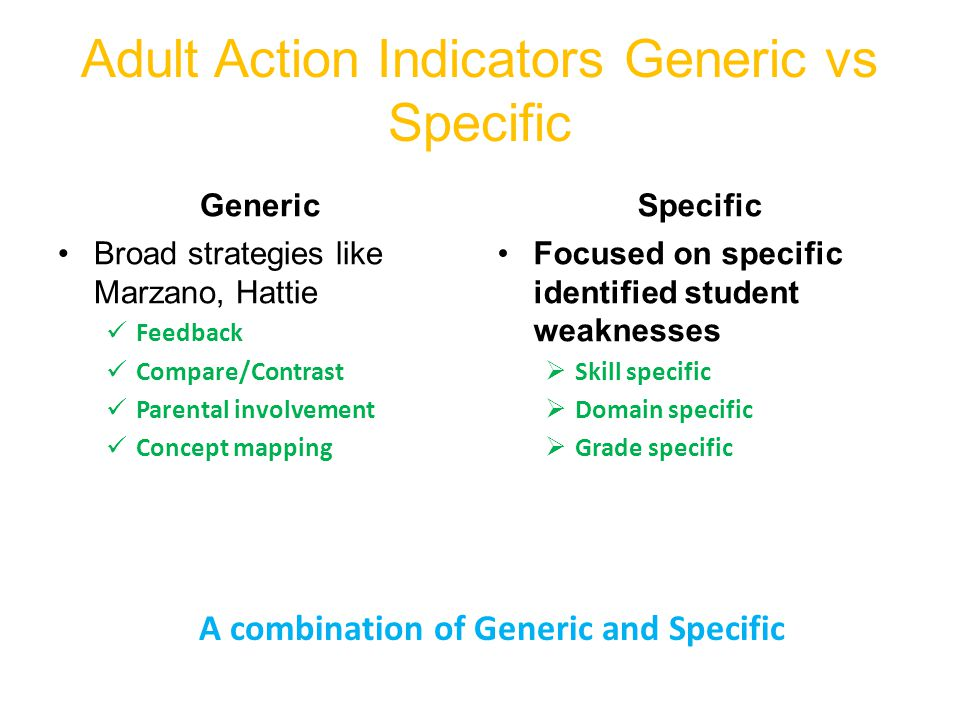 Adult Action Indicators Generic vs Specific Generic Broad strategies like Marzano, Hattie Feedback Compare/Contrast Parental involvement Concept mapping Specific Focused on specific identified student weaknesses Skill specific Domain specific Grade specific A combination of Generic and Specific