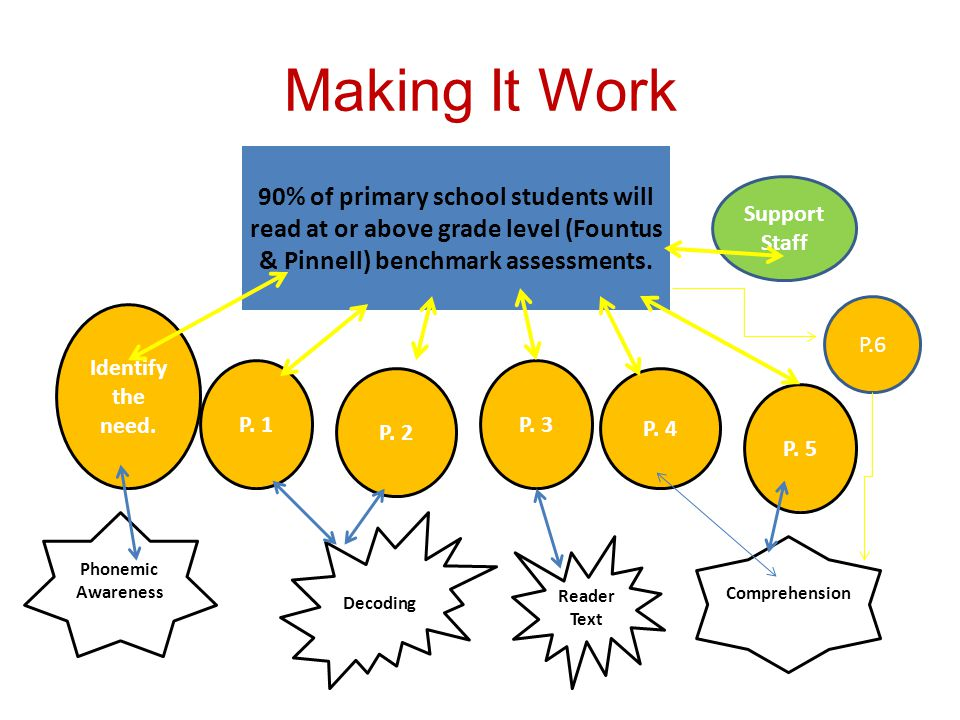 Making It Work 90% of primary school students will read at or above grade level (Fountus & Pinnell) benchmark assessments. Identify the need. P. 2 P.