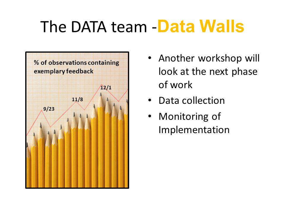 The DATA team - Data Walls Another workshop will look at the next phase of work Data collection Monitoring of Implementation % of observations containing exemplary feedback 9/23 11/8 12/1