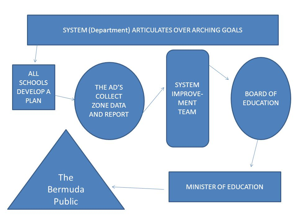 ALL SCHOOLS DEVELOP A PLAN SYSTEM (Department) ARTICULATES OVER ARCHING GOALS THE ADS COLLECT ZONE DATA AND REPORT SYSTEM IMPROVE- MENT TEAM BOARD OF EDUCATION MINISTER OF EDUCATION The Bermuda Public