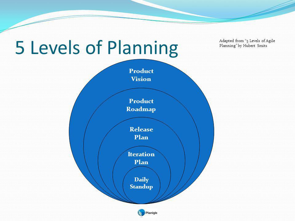 5 Levels of Planning Adapted from 5 Levels of Agile Planning by Hubert Smits Daily Standup Iteration Plan Release Plan Product Roadmap Product Vision
