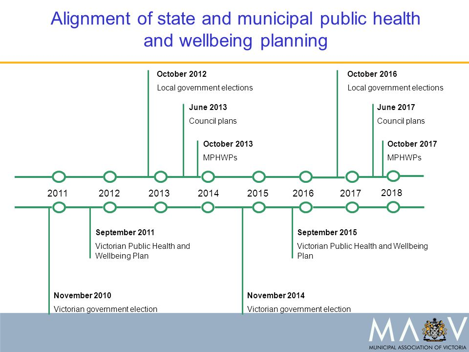 Alignment of state and municipal public health and wellbeing planning 2011201220132014201520162017 October 2012 Local government elections June 2013 Council plans October 2013 MPHWPs October 2016 Local government elections October 2017 MPHWPs June 2017 Council plans November 2010 Victorian government election September 2015 Victorian Public Health and Wellbeing Plan November 2014 Victorian government election September 2011 Victorian Public Health and Wellbeing Plan 2018