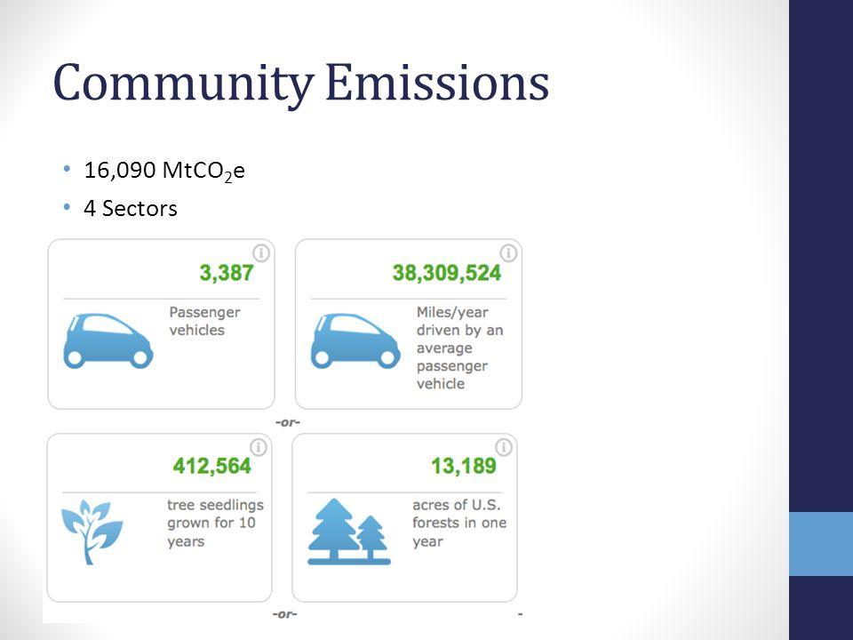 Community Emissions 16,090 MtCO 2 e 4 Sectors