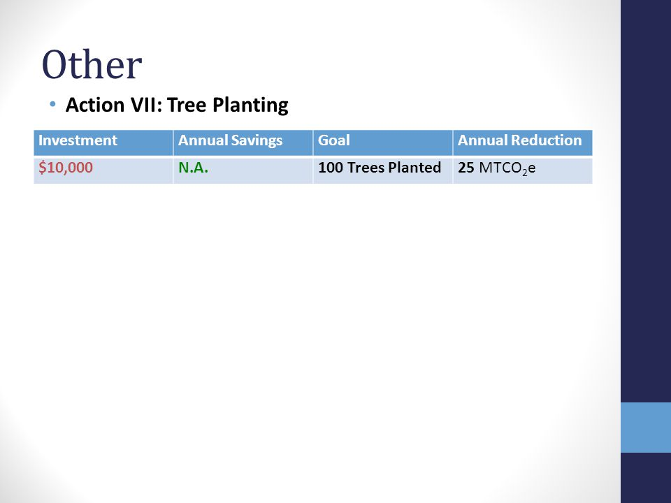 Other Action VII: Tree Planting InvestmentAnnual SavingsGoalAnnual Reduction $10,000N.A.100 Trees Planted25 MTCO 2 e