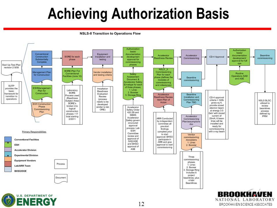 12 BROOKHAVEN SCIENCE ASSOCIATES Achieving Authorization Basis