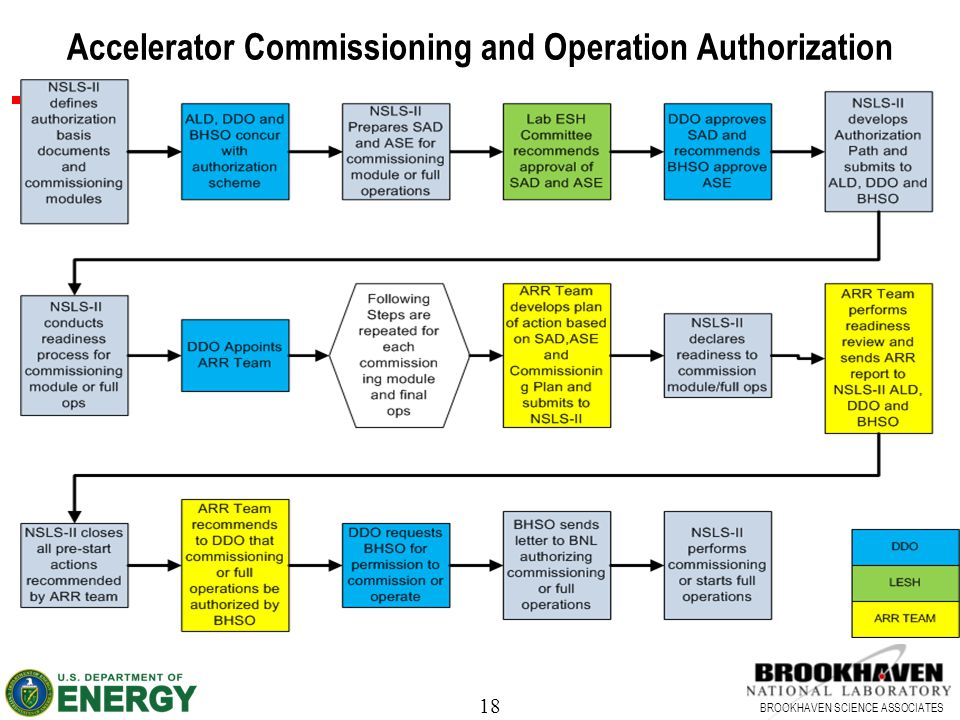 18 BROOKHAVEN SCIENCE ASSOCIATES Accelerator Commissioning and Operation Authorization