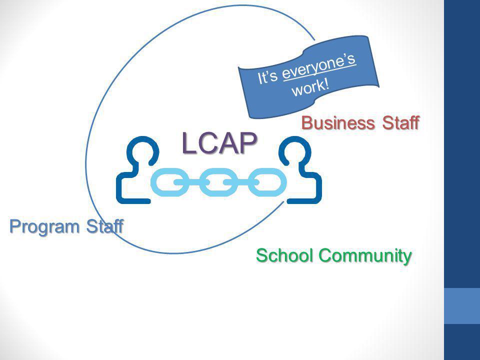 Program Staff Business Staff LCAP Its everyones work! School Community