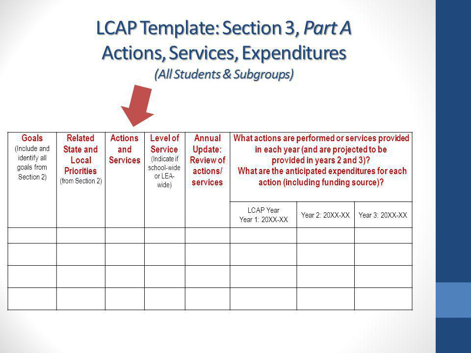 LCAP Template: Section 3, Part A Actions, Services, Expenditures (All Students & Subgroups) Goals (Include and identify all goals from Section 2) Rela