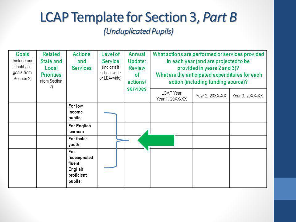 LCAP Template for Section 3, Part B (Unduplicated Pupils) Goals (Include and identify all goals from Section 2) Related State and Local Priorities (fr