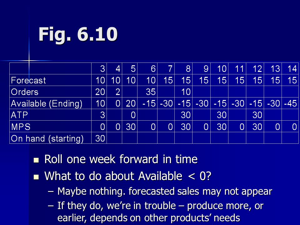 Fig. 6.10 Roll one week forward in time Roll one week forward in time What to do about Available < 0? What to do about Available < 0? –Maybe nothing.