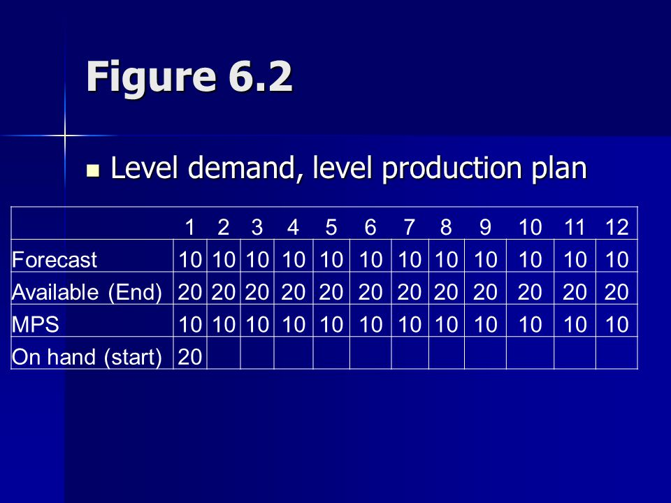 Figure 6.2 123456789101112 Forecast10 Available (End)20 MPS10 On hand (start)20 Level demand, level production plan Level demand, level production pla