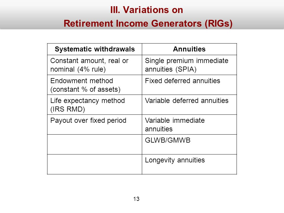 III. Variations on Retirement Income Generators (RIGs) Systematic withdrawalsAnnuities Constant amount, real or nominal (4% rule) Single premium immed