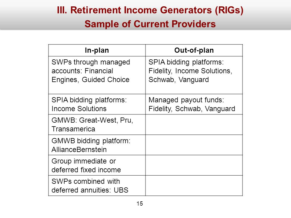 III. Retirement Income Generators (RIGs) Sample of Current Providers In-planOut-of-plan SWPs through managed accounts: Financial Engines, Guided Choic