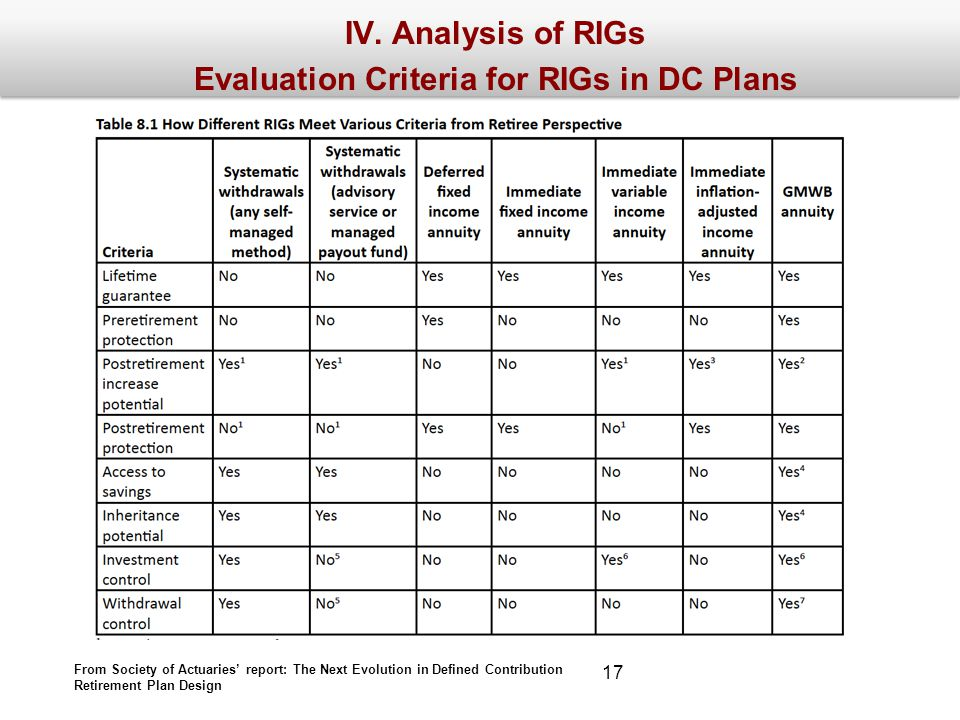 IV. Analysis of RIGs Evaluation Criteria for RIGs in DC Plans From Society of Actuaries report: The Next Evolution in Defined Contribution Retirement