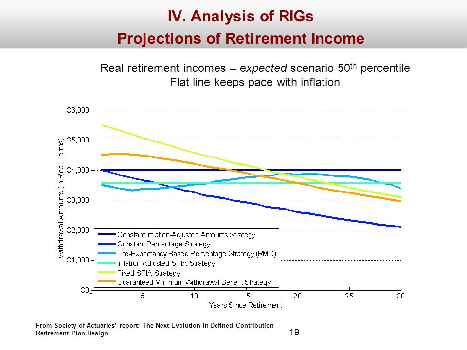 IV. Analysis of RIGs Projections of Retirement Income Real retirement incomes – expected scenario 50 th percentile Flat line keeps pace with inflation