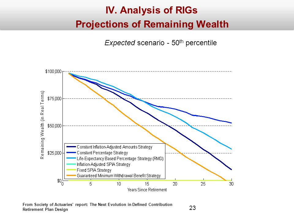 IV. Analysis of RIGs Projections of Remaining Wealth Expected scenario - 50 th percentile From Society of Actuaries report: The Next Evolution in Defi