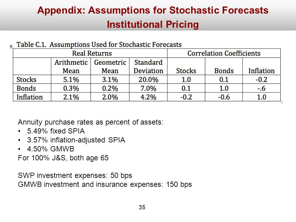 Appendix: Assumptions for Stochastic Forecasts Institutional Pricing Annuity purchase rates as percent of assets: 5.49% fixed SPIA 3.57% inflation-adjusted SPIA 4.50% GMWB For 100% J&S, both age 65 SWP investment expenses: 50 bps GMWB investment and insurance expenses: 150 bps 35