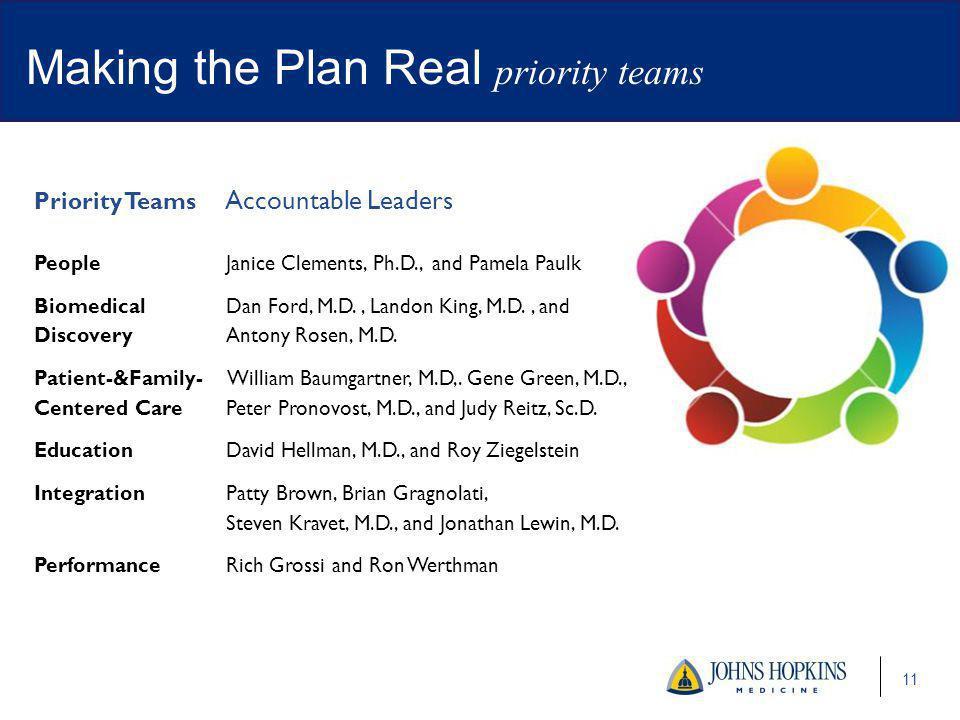 11 Making the Plan Real priority teams Priority Teams Accountable Leaders PeopleJanice Clements, Ph.D., and Pamela Paulk Biomedical Dan Ford, M.D., Landon King, M.D., and DiscoveryAntony Rosen, M.D.
