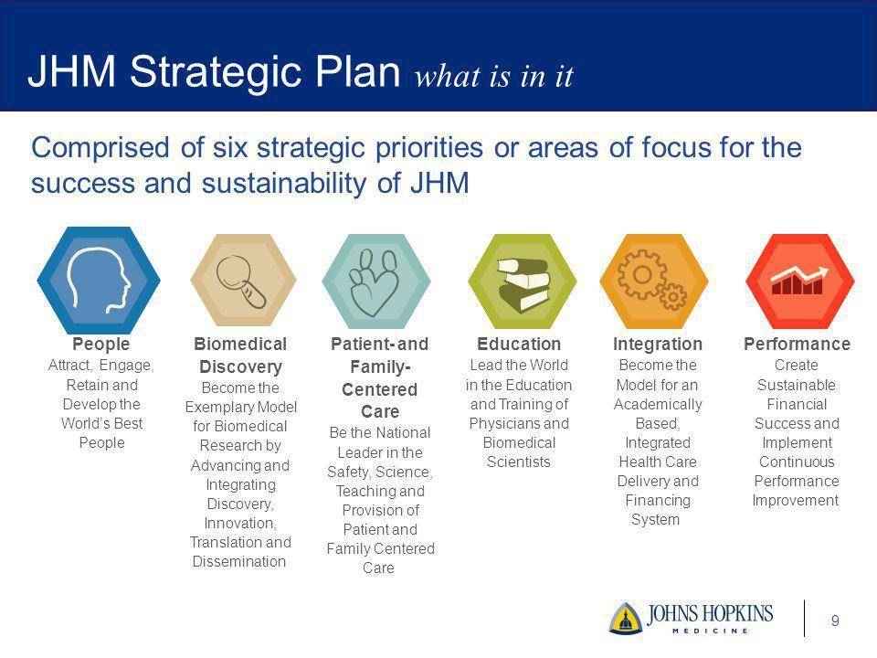 Comprised of six strategic priorities or areas of focus for the success and sustainability of JHM 9 JHM Strategic Plan what is in it People Attract, Engage, Retain and Develop the Worlds Best People Biomedical Discovery Become the Exemplary Model for Biomedical Research by Advancing and Integrating Discovery, Innovation, Translation and Dissemination Patient- and Family- Centered Care Be the National Leader in the Safety, Science, Teaching and Provision of Patient and Family Centered Care Education Lead the World in the Education and Training of Physicians and Biomedical Scientists Integration Become the Model for an Academically Based, Integrated Health Care Delivery and Financing System Performance Create Sustainable Financial Success and Implement Continuous Performance Improvement